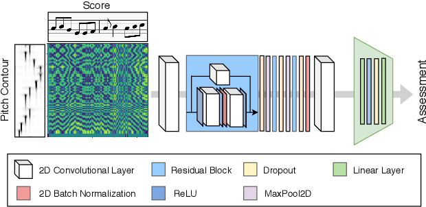 Figure 4 for Score-informed Networks for Music Performance Assessment