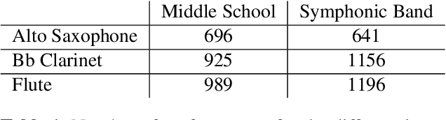 Figure 2 for Score-informed Networks for Music Performance Assessment