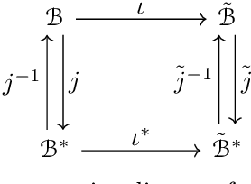 Figure 1 for Convex Representation Learning for Generalized Invariance in Semi-Inner-Product Space