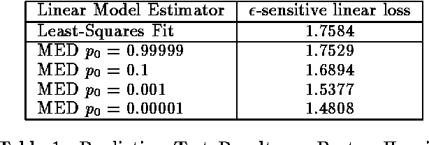 Figure 2 for Feature Selection and Dualities in Maximum Entropy Discrimination