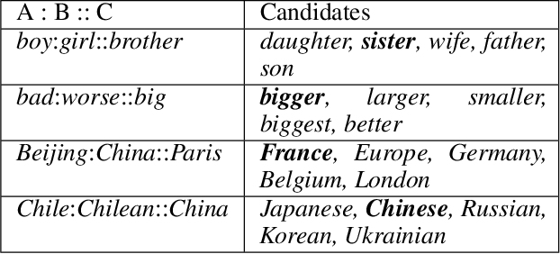 Figure 1 for Learning Universal Representations from Word to Sentence