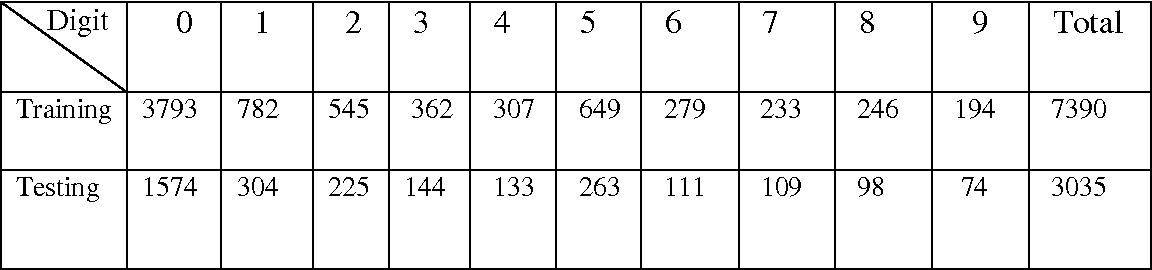table 2-2