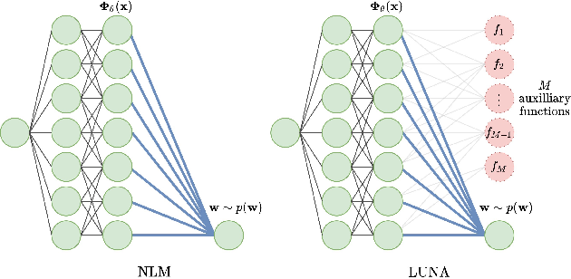 Figure 2 for Learned Uncertainty-Aware (LUNA) Bases for Bayesian Regression using Multi-Headed Auxiliary Networks