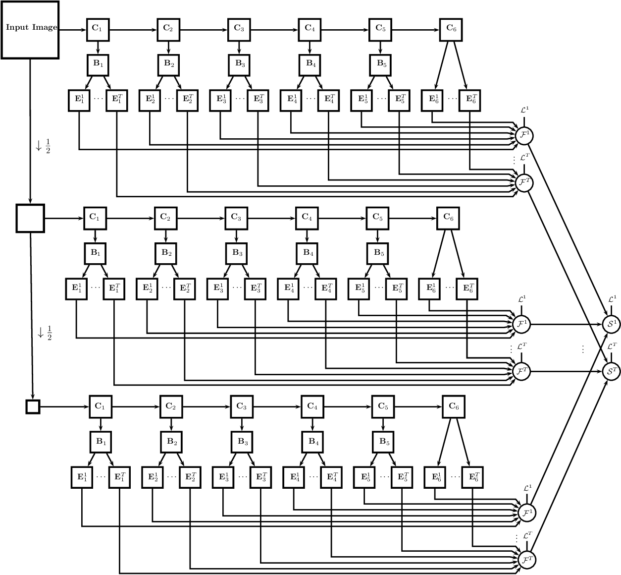 Figure 3 for UberNet: Training a `Universal' Convolutional Neural Network for Low-, Mid-, and High-Level Vision using Diverse Datasets and Limited Memory