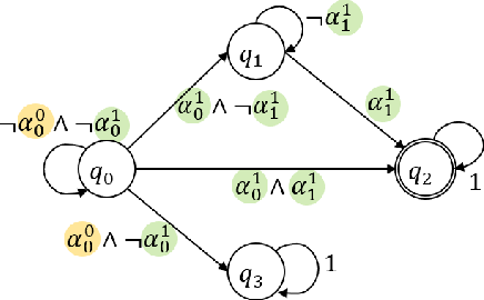 Figure 3 for Planning with State Abstractions for Non-Markovian Task Specifications