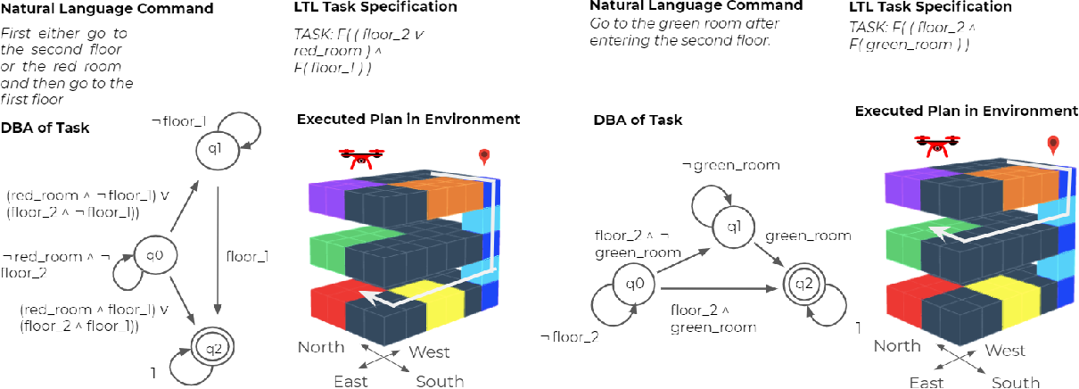 Figure 4 for Planning with State Abstractions for Non-Markovian Task Specifications