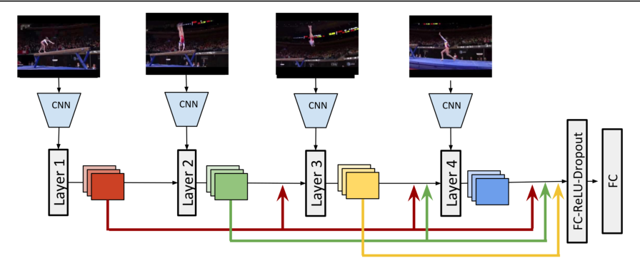 Figure 3 for Video Time: Properties, Encoders and Evaluation