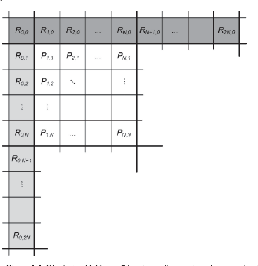 Figure 2 5 from HEVC (H 265) Intra-Frame prediction implementation