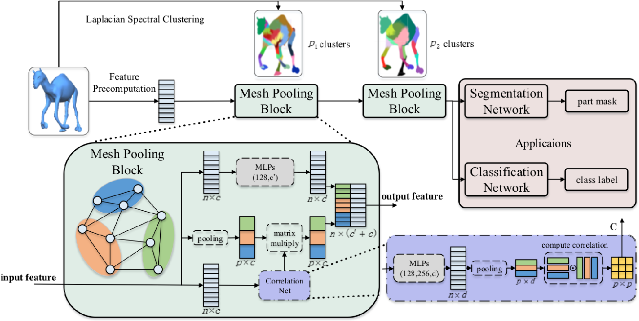 Figure 1 for LaplacianNet: Learning on 3D Meshes with Laplacian Encoding and Pooling