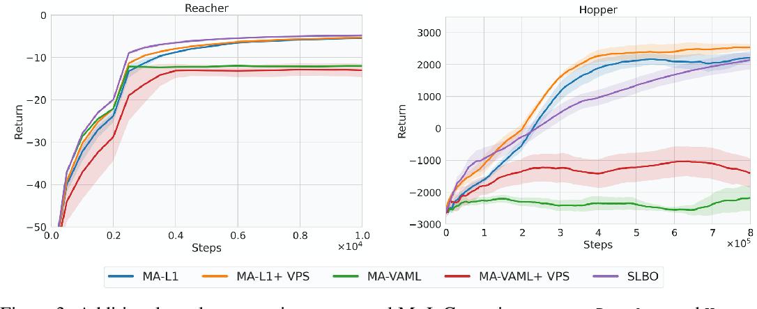 Figure 4 for Model-Advantage Optimization for Model-Based Reinforcement Learning
