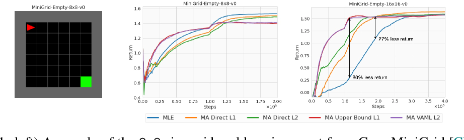 Figure 1 for Model-Advantage Optimization for Model-Based Reinforcement Learning
