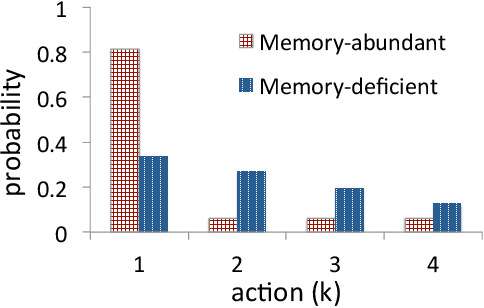 Figure 3 for Reinforcement with Fading Memories