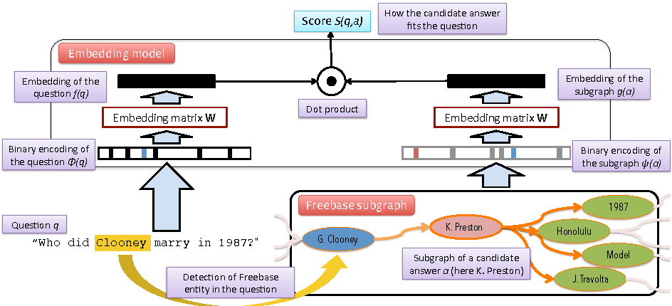 Figure 2 for Question Answering with Subgraph Embeddings