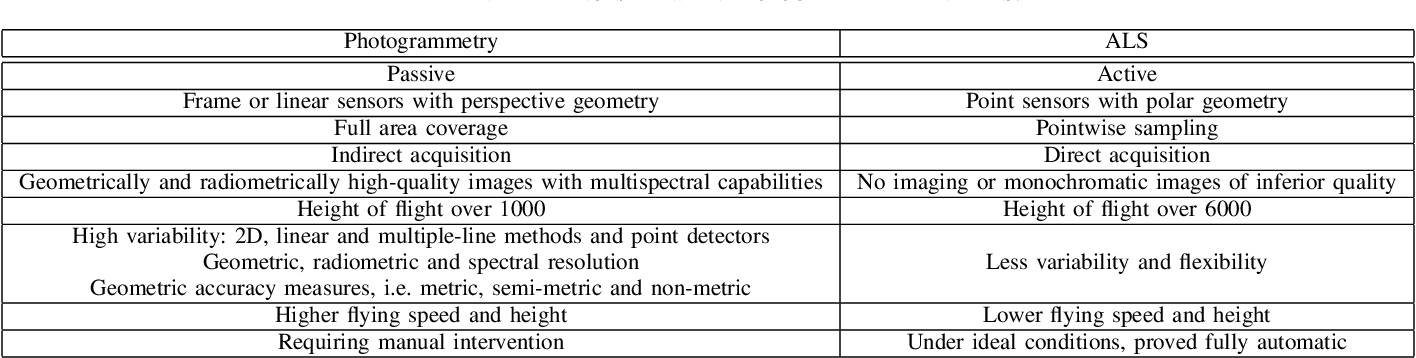 Figure 4 for 3D Scanning: A Comprehensive Survey
