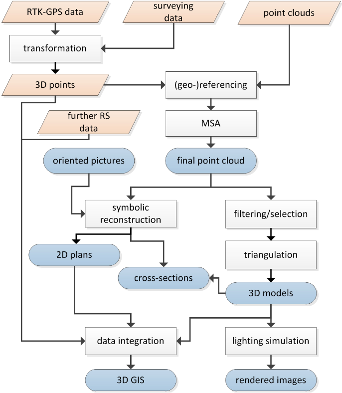Figure 2 for 3D Scanning: A Comprehensive Survey