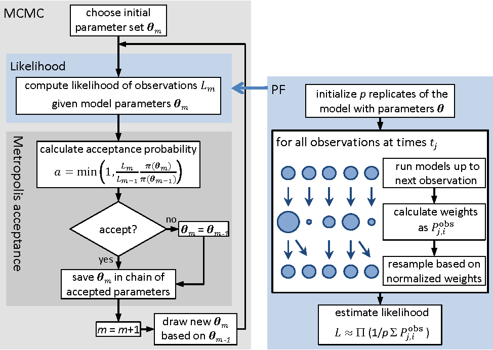 Figure 2 from SPUX: Scalable Particle Markov Chain Monte Carlo for