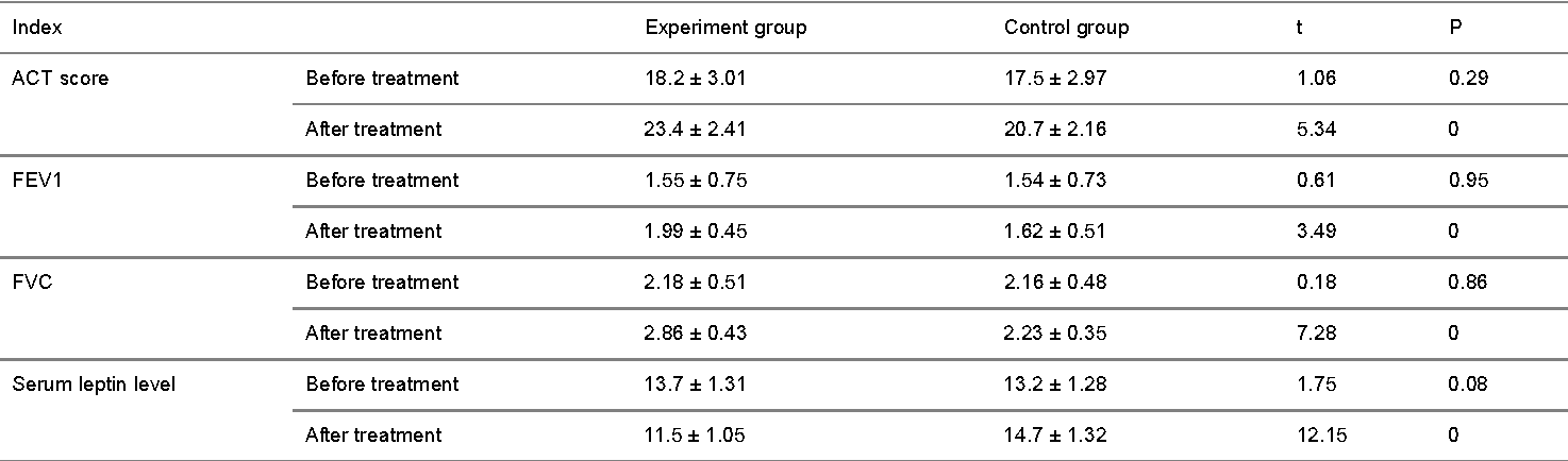 Table 1. Comparison of ACT score, pulmonary function and serum leptin level.