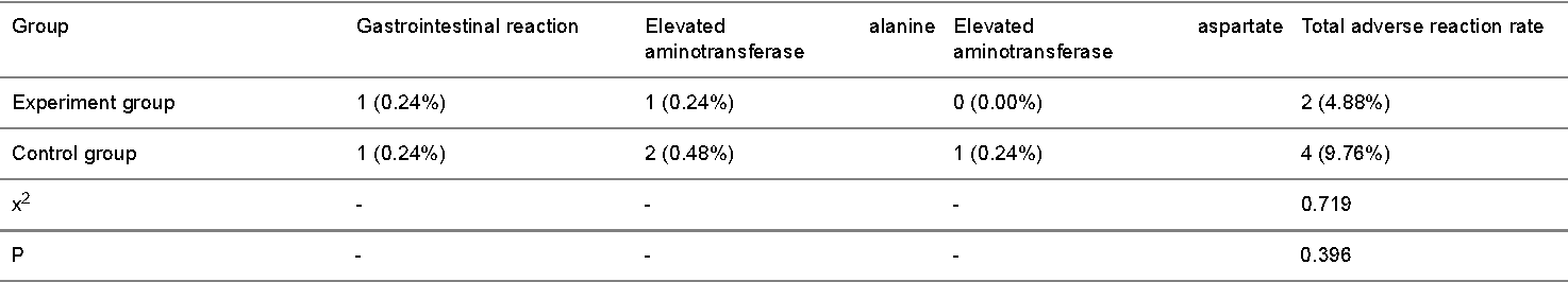 Table 2. Comparison of drug adverse reactions (n, %).