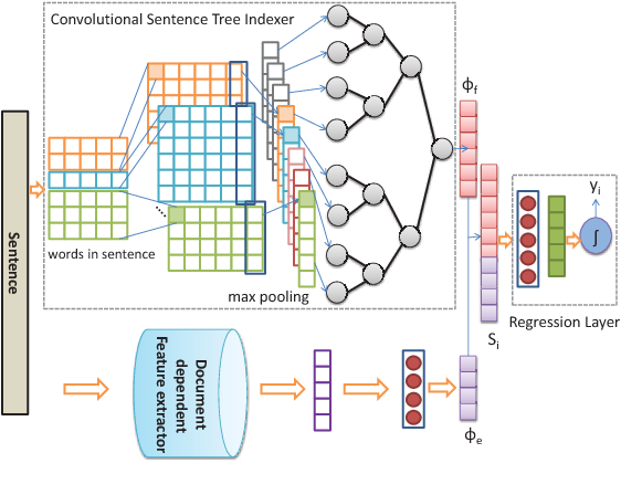Figure 1 for Unity in Diversity: Learning Distributed Heterogeneous Sentence Representation for Extractive Summarization