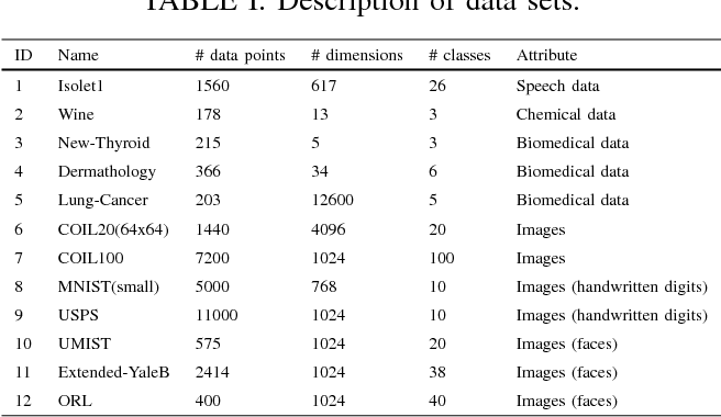 Figure 3 for Learning the kernel matrix by resampling