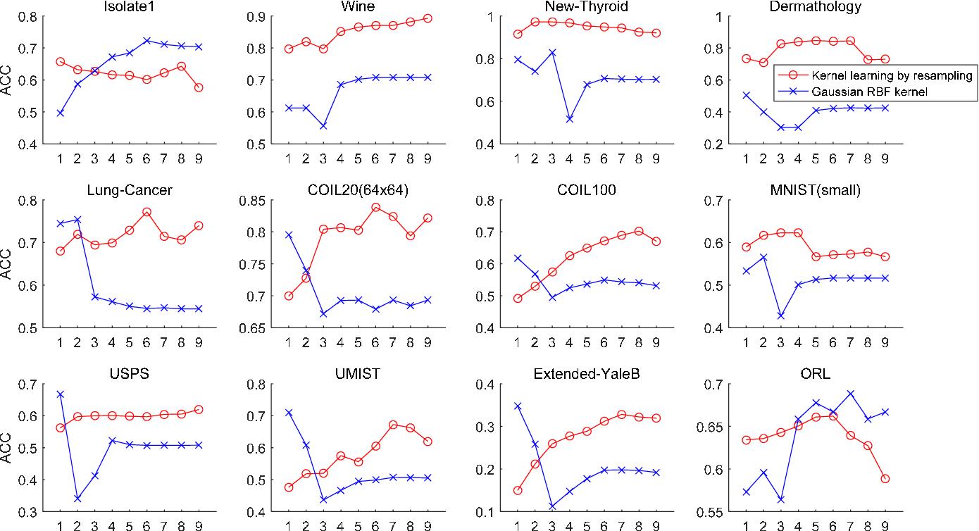 Figure 2 for Learning the kernel matrix by resampling