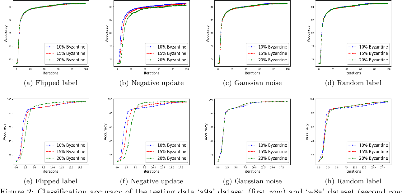 Figure 3 for Escaping Saddle Points in Distributed Newton's Method with Communication efficiency and Byzantine Resilience