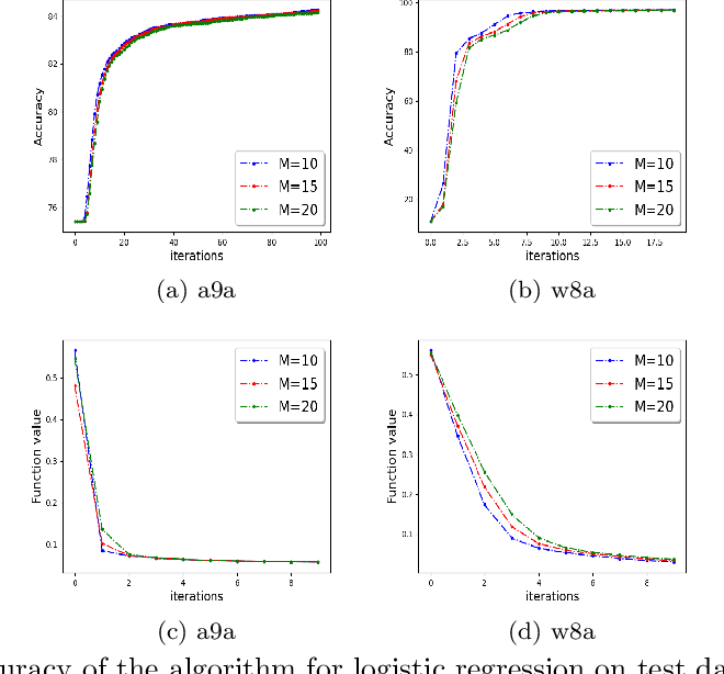 Figure 4 for Escaping Saddle Points in Distributed Newton's Method with Communication efficiency and Byzantine Resilience