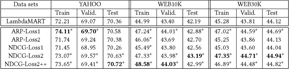 The LambdaLoss Framework for Ranking Metric Optimization - Semantic