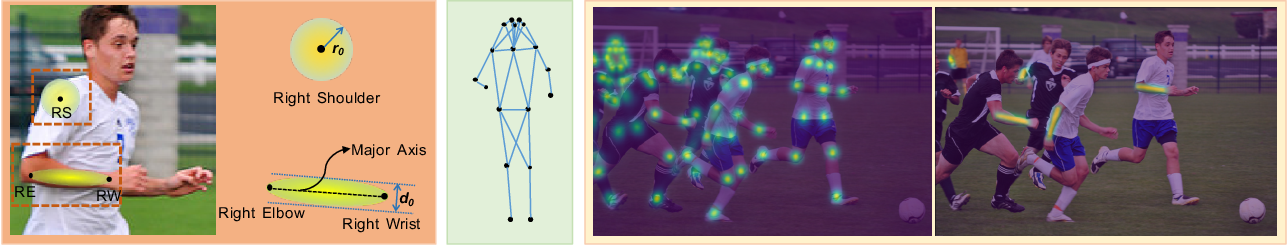 Figure 3 for Simple Pose: Rethinking and Improving a Bottom-up Approach for Multi-Person Pose Estimation