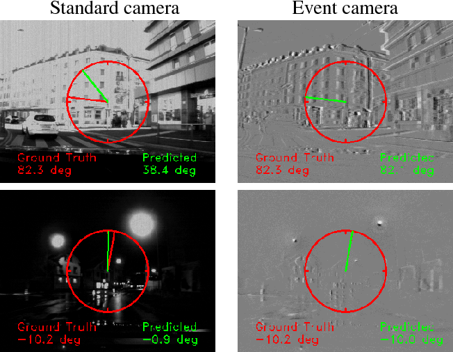 Figure 1 for Event-based Vision meets Deep Learning on Steering Prediction for Self-driving Cars