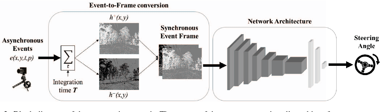 Figure 3 for Event-based Vision meets Deep Learning on Steering Prediction for Self-driving Cars