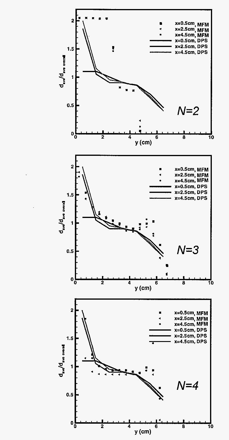 PDF] Computational fluid d ynamics simulation of fluidi zed bed