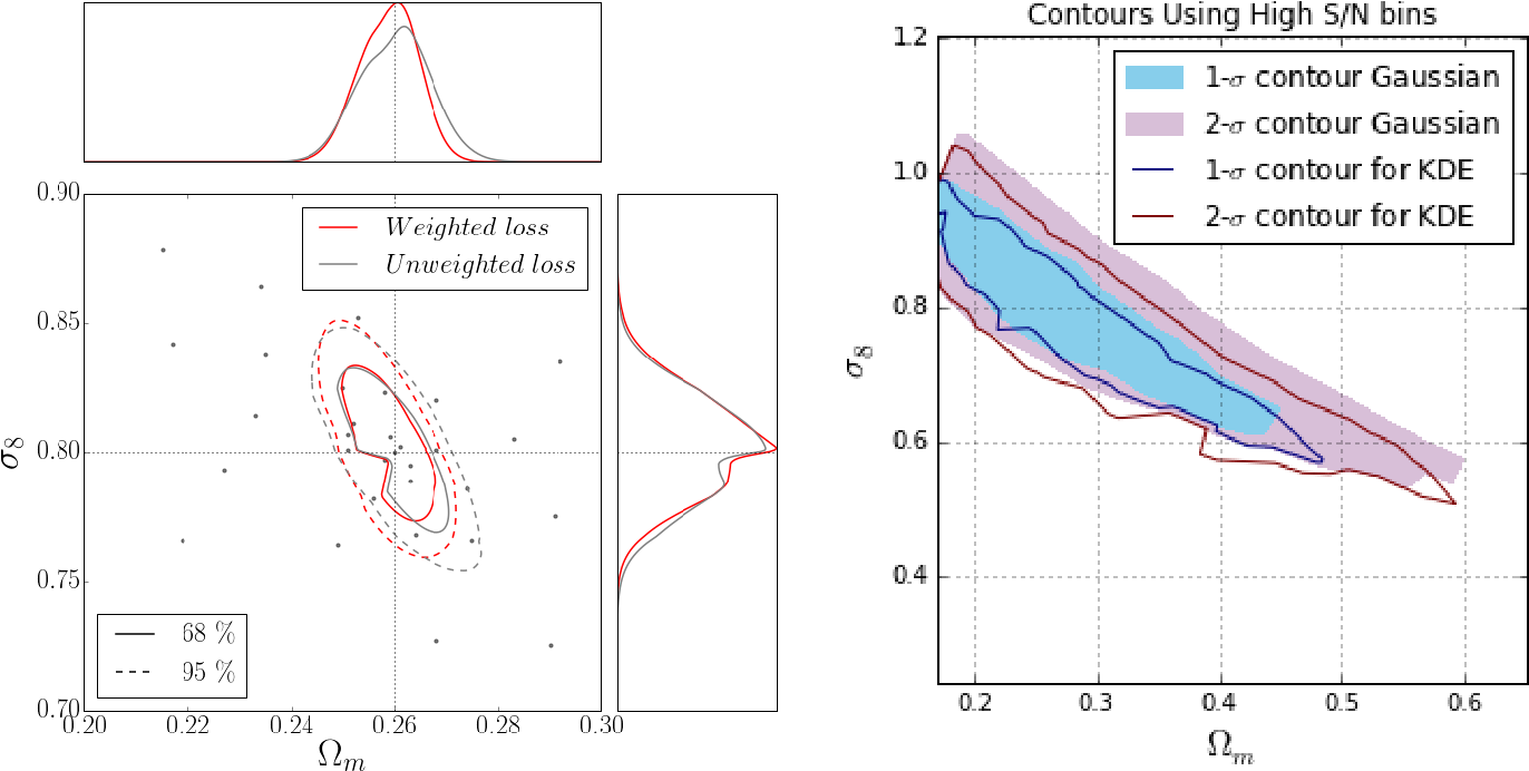 Figure 3 for Non-Gaussian information from weak lensing data via deep learning