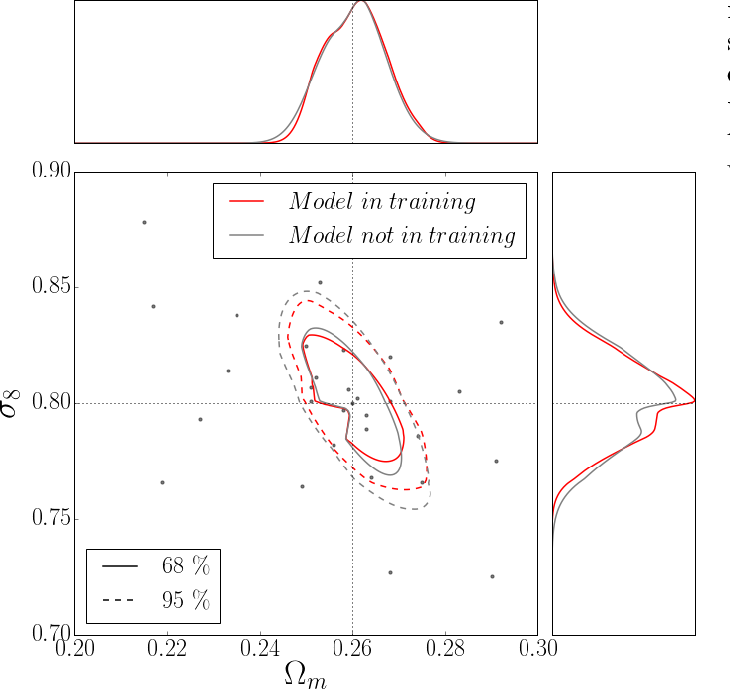 Figure 4 for Non-Gaussian information from weak lensing data via deep learning
