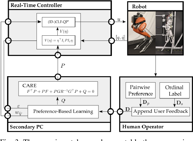 Figure 3 for Learning Controller Gains on Bipedal Walking Robots via User Preferences
