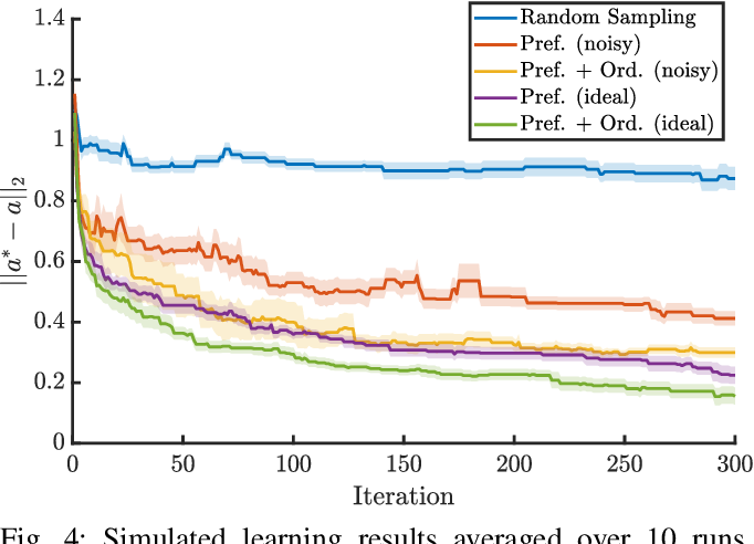 Figure 4 for Learning Controller Gains on Bipedal Walking Robots via User Preferences