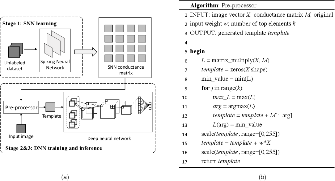 Figure 3 for ScieNet: Deep Learning with Spike-assisted Contextual Information Extraction