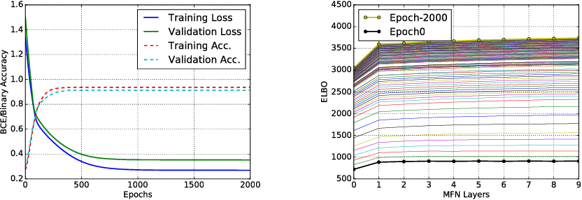 Figure 1 for Mean Field Network based Graph Refinement with application to Airway Tree Extraction