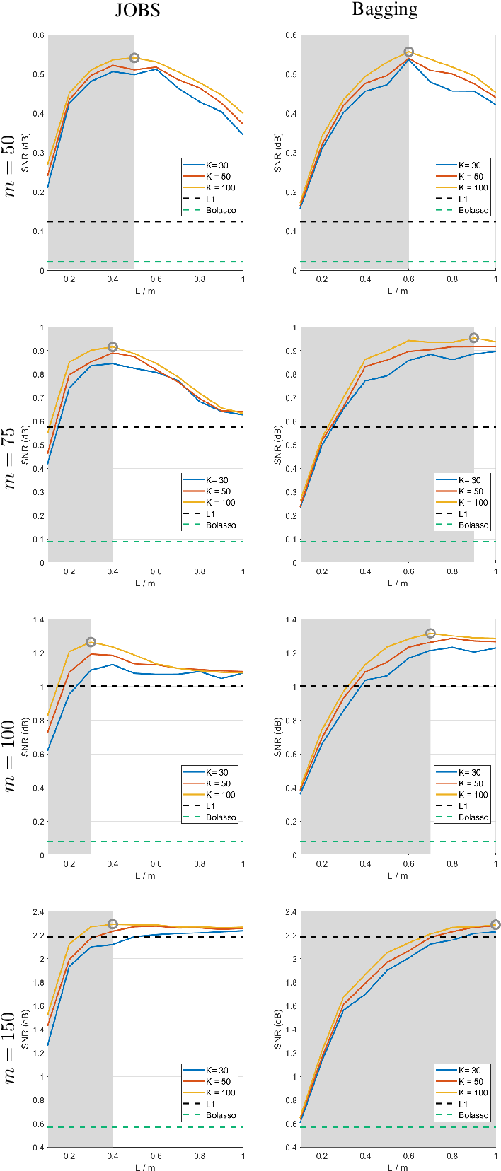 Figure 2 for JOBS: Joint-Sparse Optimization from Bootstrap Samples