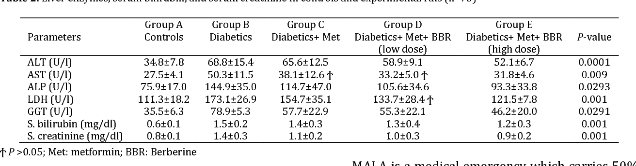 Table 2. Liver enzymes, serum bilirubin, and serum creatinine in controls and experimental rats (n=75)