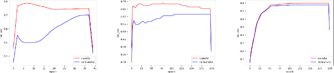 Figure 4 for Adaptive Transfer Learning of Multi-View Time Series Classification
