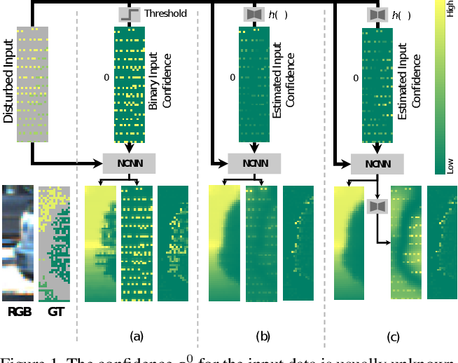 Figure 1 for Uncertainty-Aware CNNs for Depth Completion: Uncertainty from Beginning to End