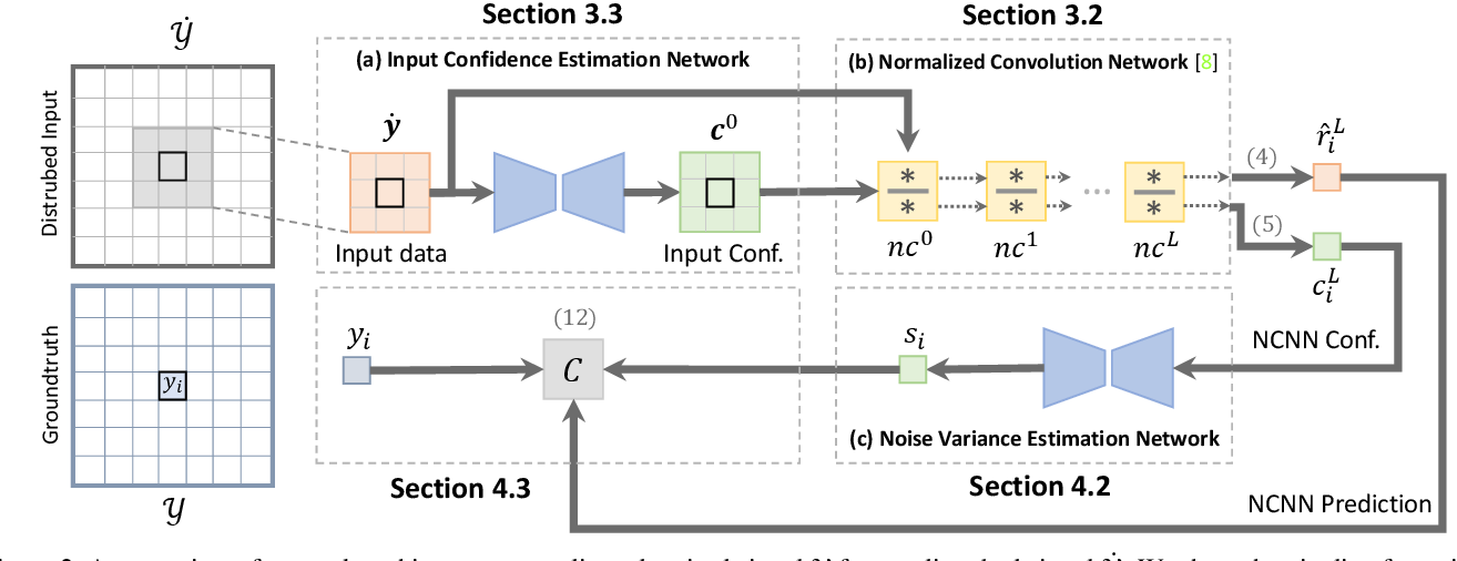 Figure 3 for Uncertainty-Aware CNNs for Depth Completion: Uncertainty from Beginning to End