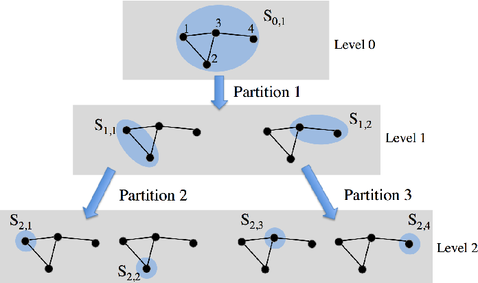 Figure 3 for Signal Representations on Graphs: Tools and Applications