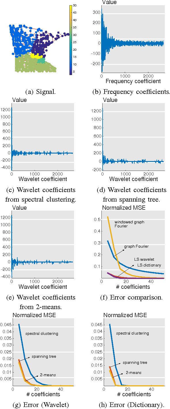 Figure 4 for Signal Representations on Graphs: Tools and Applications