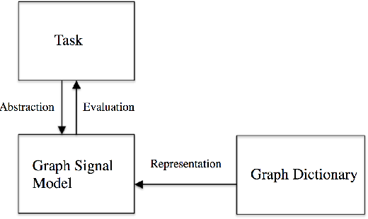 Figure 1 for Signal Representations on Graphs: Tools and Applications