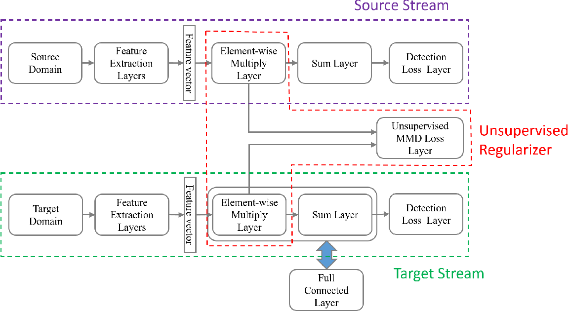 Figure 1 for Unsupervised Deep Domain Adaptation for Pedestrian Detection