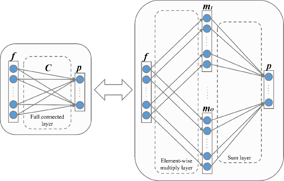 Figure 3 for Unsupervised Deep Domain Adaptation for Pedestrian Detection