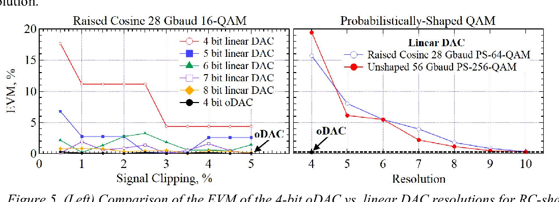 Figure 5 from Programmable Transfer Function Optical-DAC