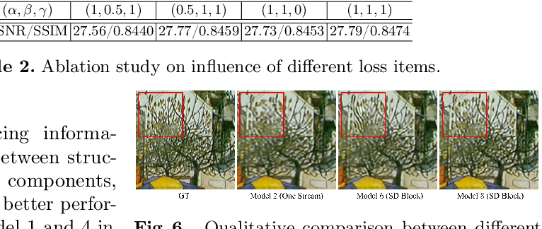 Figure 4 for Video Super-Resolution with Recurrent Structure-Detail Network